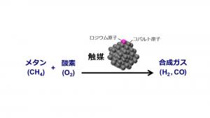 新規触媒によるメタンの合成ガスへの変換