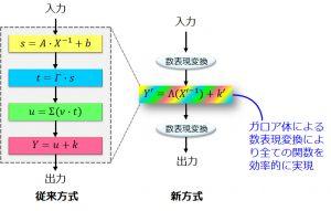 省エネルギーAES暗号ハードウェアのために開発したハードウェアアルゴリズムの概要