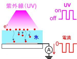 金属を蒸着したサファイアガラス上に純氷を作製し,紫外線を照射すると氷中にマイナスの電気が流れる。紫外線のオン・オフで電流をコントロールできる。