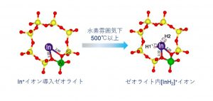 新規脱水素活性種インジウムヒドリドの発見