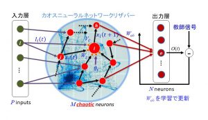 カオスニューラルネットワークリザバーの基本的な構成