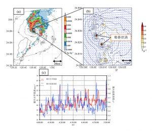 再現されたメソβ渦の特徴。午前4時41分の(a)雨の強さ(色; 単位重さの空気に含まれる雨の重さをkg kg–1の単位で表示)と海面気圧(黒実線; hPa)(b)高度30mの鉛直軸周りの回転の強さ(色; s–1)、海面気圧、水平風のベクトル。(c)高度30mの鉛直軸周りの回転の強さの最大値(青破線; s–1)と最大風速(赤実線; m s–1)の時間変化