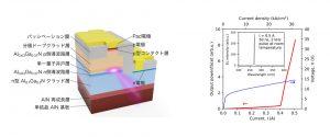 UV-Cレーザー素子の断面構造とレーザー特性