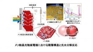 メソ結晶光触媒電極における階層構造と光水分解反応