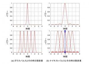 光通信に通常用いられるガウスパルスとナイキストパルスの比較。(a)のガウスパルスでは、隣り合うパルスどうしが重ならないよう、パルス幅を狭くする必要がある。(b)のナイキストパルスでは、隣り合うパルスどうしが重なっているにもかかわらず、青線で示すように各シンボル点では隣のパルスから干渉されず、情報が識別できる。