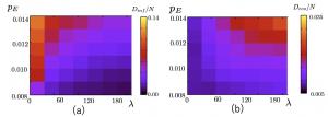 シミュレーション結果。(a)感染による死者数、(b)経済苦による死者数。λは自粛率、pEは感染率を表す。