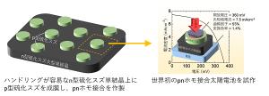 硫化スズ太陽電池の高効率化への独自技術を実証