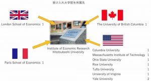 拠点事業を通じた大学院生受け入れの概念図
