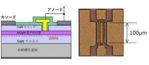 ワイヤレス電力伝送に適したGaN整流素子