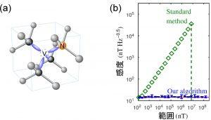 (a) ダイヤモンド中のNV(窒素―空孔)中心の構造. (b) 今回の手法による測定結果(青点)と既存の手法の結果(緑点)の比較図.縦軸は感度.横軸は測定範囲.