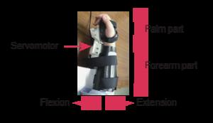 脳波から筋電図を推定し手首の動きや力を再現し、義手を操作
