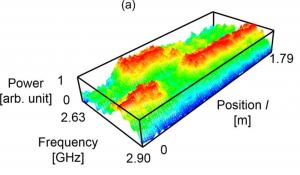 光ファイバセンサによる温度分布の測定例