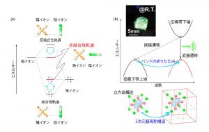 新しい緑色発光半導体の設計概念と、発光している様子(左図上写真)
