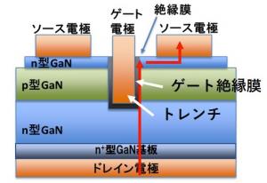 図1 GaNパワーデバイスの構造。赤矢印は電流の流れを示す。