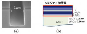 図2 (a) 開発した手法で作製したトレンチ形状。(b) 原子層堆積法で作製したAlSiOナノ積層膜の構造。