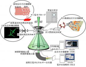 図3 新たに質量分析計を搭載した反応科学超高圧走査透過電子顕微鏡(RS-HVSTEM)のブロックダイヤグラム。