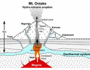 2014年御嶽山噴火のモデル