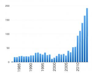 TKNN論文の被引用件数(Web of Scienceによる)論文刊行から20年以上後の2005年のトポロジカル絶縁体を理論的発見以降、急増していることが分かる。<br>(引用:物性研だより56-3https://www.issp.u-tokyo.ac.jp/maincontents/docs/tayori56-3_Part3.pdfより)