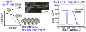 鉄鋼材料中のTi-N間の強い引力相互作用に起因して,二相分離により一原子層のTi-Nクラスターが微細分散する。熱処理中に部材表層部でTi-Nクラスターが生成して高強度化されることにより、耐摩耗性向上に重要な表層が硬化される。