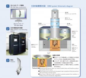 電子ビーム積層造形(EBM)装置(東京エレクトロン株式会社)