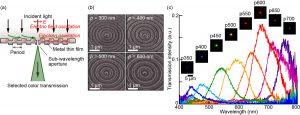 (a) 金属薄膜凹凸構造のカラーフィルタリング概念図,(b) 作製SEM像,(c) 透過光学観察像と透過スペクトル計測結果