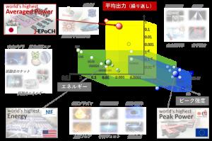 多様な関連科学技術分野を開拓できる3種類(平均出力、ピーク出力、パルスエネルギー)の世界一ハイパワーレーザー施設連携:日本のJPoCH、欧州のELI-NP、米国のNIF