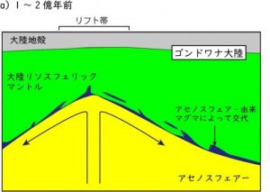 アフリカ西部の火山群の形成モデル図1