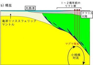 アフリカ西部の火山群の形成モデル図2