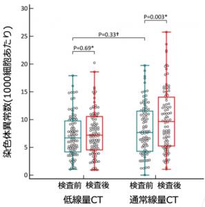 標準線量CTおよび低線量CTによる染色体異常増加