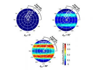 図2 量子効率の2次元(方位角φ、仰角θ)空間パターン(1次元格子)。φpolは偏光角。