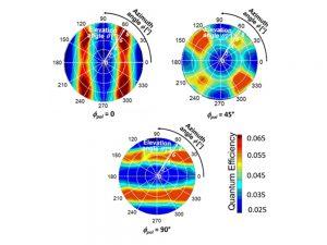 図3 量子効率の2次元(方位角φ、仰角θ)空間パターン(2次元格子)。φpolは偏光角。