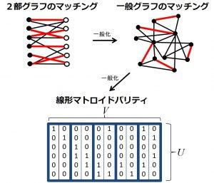 組合せ最適化におけるアルゴリズム理論の研究