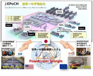 新分野創成を目的とした世界一の高平均出力の大型パワーレーザー施設:J-EPoCH概念図と多様な分野を開拓できる3種類(平均出力、ピーク出力、パルスエネルギー)の世界一パワーレーザー施設(日本のJPoCH、欧州のELI-NP、米国のNIF)連携による世界一の頭脳循環システム