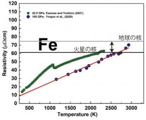本研究所で測定した火星のコアに対応する圧力(22.5 GP本研究所で測定した火星のコアに対応する圧力(22.5 GPa)におけるFeの電気抵抗率の温度依存性 (Ezenwa and Yoshino, Icarus, 2021)と先行研究の地球のコアに対応する圧力(105 GPa)における測定結果(Youjun et al., 2020)との比較。火星のコアにおける液体Feは地球の核より電気伝導度が高いことを示唆する。a)におけるFeの伝導度の温度依存性 (Ezenwa and Yoshino, Icarus, 2021)と先行研究の地球のコアに対応する圧力(105 GPa)における測定結果(Youjun et al., 2020)との比較。火星のコアにおける液体Feは地球の核より電気伝導度が高いことを示唆する。