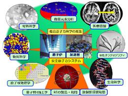 複合原子力科学