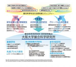 接合研活動図2019