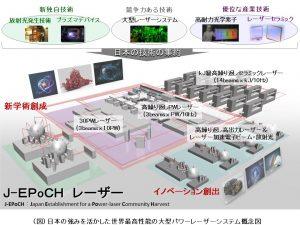 日本の強みを活かした世界最高性能の大型パワーレーザーシステム