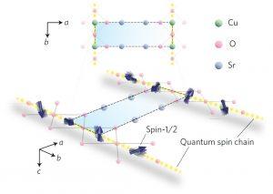 Sr<sub>2</sub>CuO<sub>3</sub>構造の模式図。b方向にスピンを担う銅原子が一次元に並ぶ。