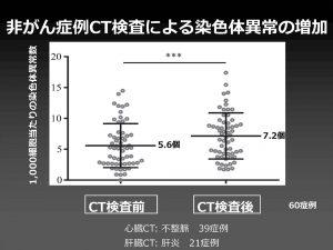CT検査による染色体異常の増加