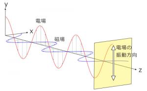 直線偏光の電磁場