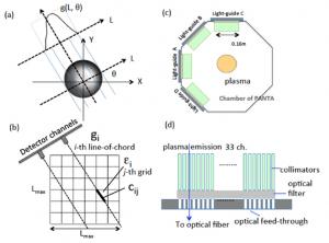 図1. トモグラフィーシステム及び計測の概念図