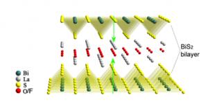 LaO0.55F0.45BiS2の結晶構造:ファンデルワールス結合した各層の上下をみると反転対称性が破れています。