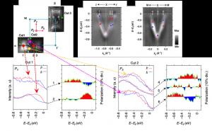 スピン角度分解光電子分光で観測されたBiS2層の電子状態。上向き(赤色のスペクトル)と下向き(青色のスペクトル)スピンの状態数が異なっており、対称点を挟んで反転するラシュバ型スピン偏極状態を示します。