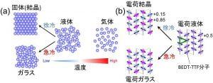 (a) 物質の三態(気体/液体/固体)とガラス状態。(b) 分子性固体m-(BEDT-TTF)2TlZn(SCN)4では、電荷が動ける液体状態(高温)から徐冷すると、斜め方向に整列した電荷結晶(固体)状態となる。しかし、急冷すると様々な配列様式が混ざり合って電荷ガラス状態になる。