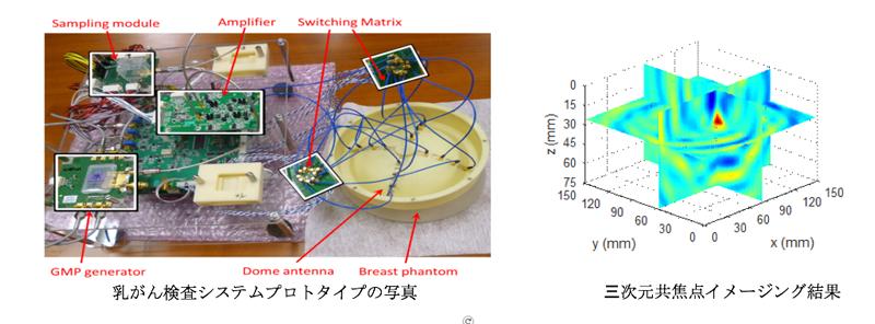 図1 「乳がん検査システムプロトタイプの写真および三次元共焦点イメージング結果」