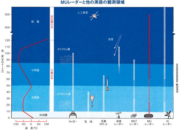 観測機器ごとの観測可能高度の違い。京都大学生存圏研究所の「MUレーダー」が、100kmを超え、500kmに迫る高度まで観測できることが分かる。