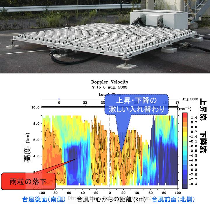 (上)橋口チームが開発した「下部対流圏レーダー(Lower Troposphere Radar:LTR)」。 (下)その「LTR」が観測した台風内部の動きのデータ。台風の中心=目で、気流が上昇・下降が激しく入れ替わっていることを示す。