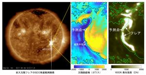 2017年9月1日にNASAのSDO衛星が観測した巨大太陽フレアとその予測点。左は極端紫外線で観測した太陽全面画像。中央と右はフレア発生領域の視線方向磁場成分と真空紫外線(1600 Å)で観測した画像。フレア予測点(〇印)が実際のフレアの中心に位置している。