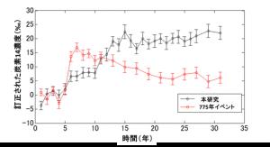 今回見つかった紀元前5480年イベントと西暦775年宇宙線イベントとの比較。 紀元前5480年イベントの放射性炭素濃度の増加は、完新世最大クラスである。