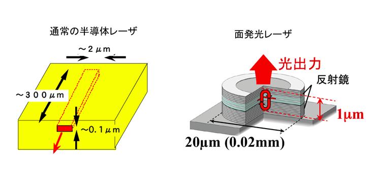 通常の「半導体レーザ」(左)と「面発光レーザ」(右)の光の出る方向の違い。赤い矢印の向きが、光が進む方向を示す。半導体レーザに比べ、面発光レーザは体積で100分の1〜1000分の1までに超小型化できる。光の出力方向が水平方向から、垂直方向に変わったことも、大規模アレイ化構造を可能にするなど大きなメリットをもたらした。